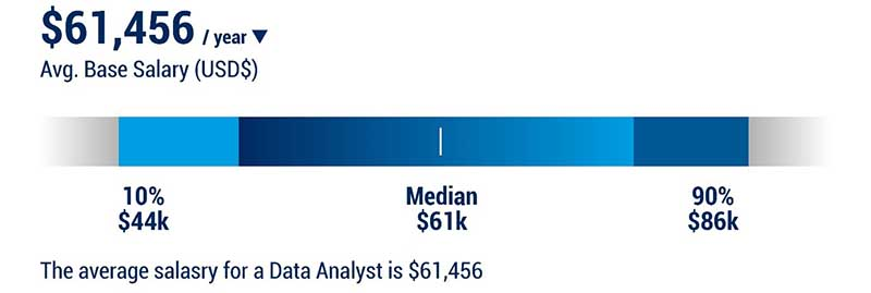 Salary of a Data Analyst