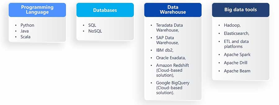 Skills and Technologies Data Engineers Need for Data Pipelines