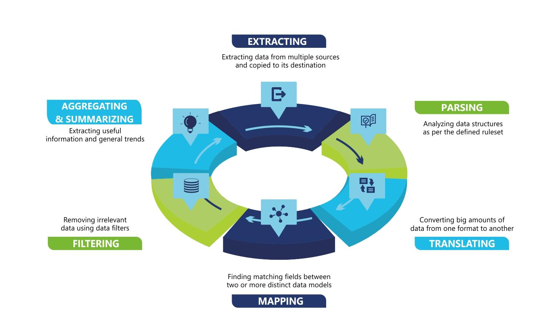 Data transformation process