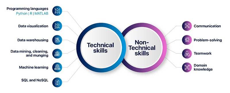 Essential technical skills data analyst needs
