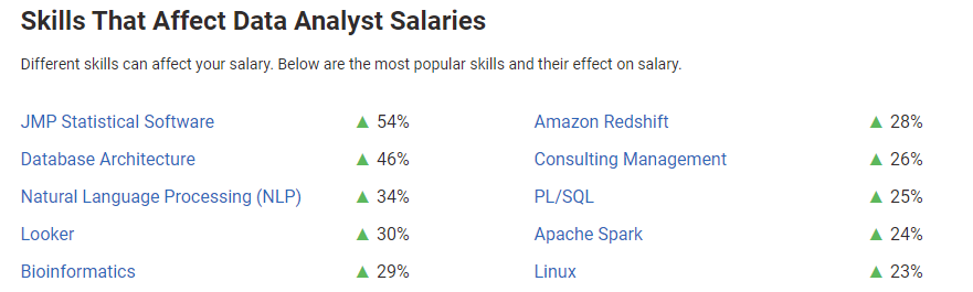 Skills That Affect Data Analyst Salaries