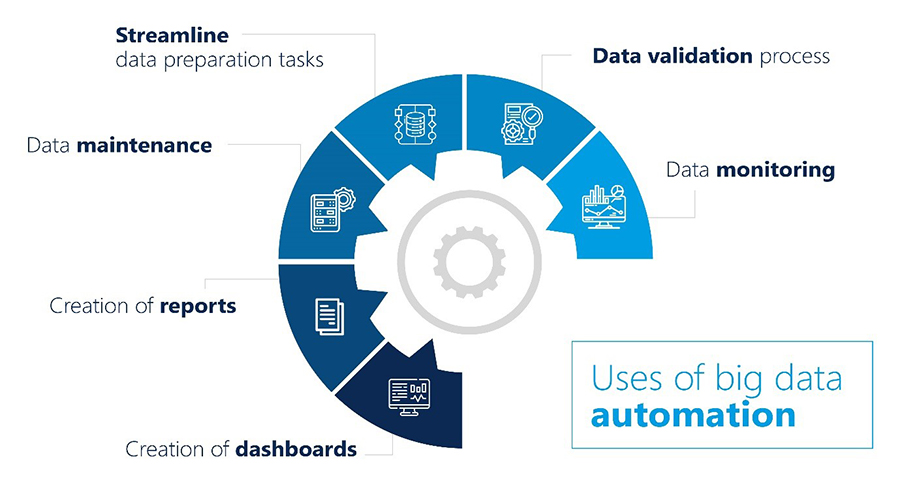 Uses Of Big Data Automation